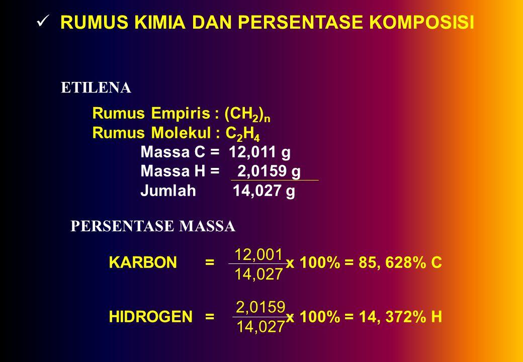 RUMUS KIMIA DAN PERSENTASE KOMPOSISI ETILENA Rumus Empiris : (CH 2 ) n Rumus Molekul : C 2 H 4 Massa C = 12,011 g Massa H = 2,0159 g Jumlah 14,027 g PERSENTASE MASSA KARBON = x 100% = 85, 628% C HIDROGEN = x 100% = 14, 372% H 12,001 14,027 2,0159 14,027