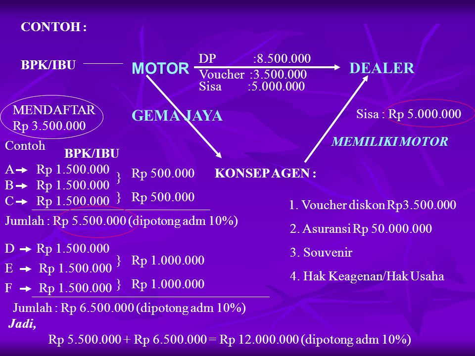 CONTOH : BPK/IBU MOTOR DEALER DP :8.500.000 GEMA JAYA KONSEP AGEN : MENDAFTAR Rp 3.500.000 1.