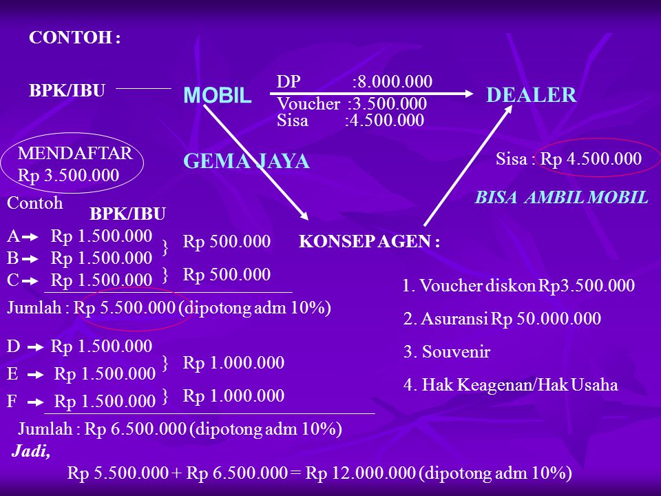 CONTOH : BPK/IBU MOBIL DEALER DP :8.000.000 GEMA JAYA KONSEP AGEN : MENDAFTAR Rp 3.500.000 1.