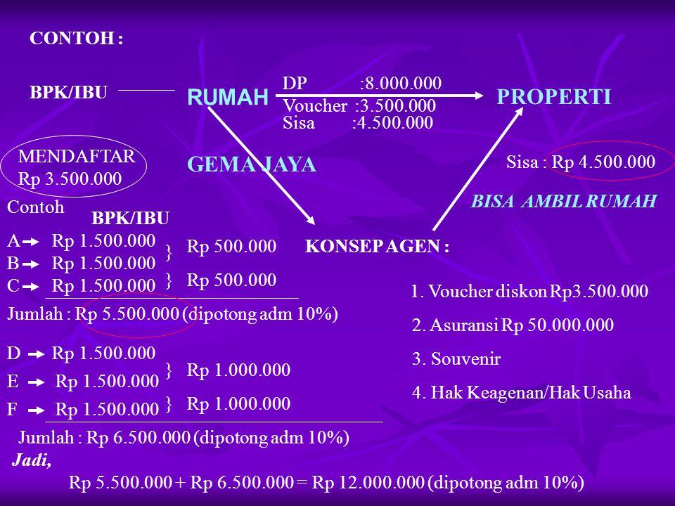 CONTOH : BPK/IBU RUMAH PROPERTI DP :8.000.000 GEMA JAYA KONSEP AGEN : MENDAFTAR Rp 3.500.000 1.