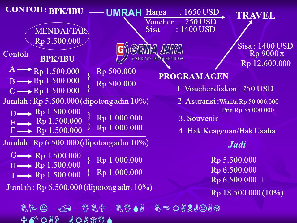 CONTOH : BPK/IBU UMRAH TRAVEL Harga : 1650 USD PROGRAM AGEN MENDAFTAR Rp 3.500.000 1.