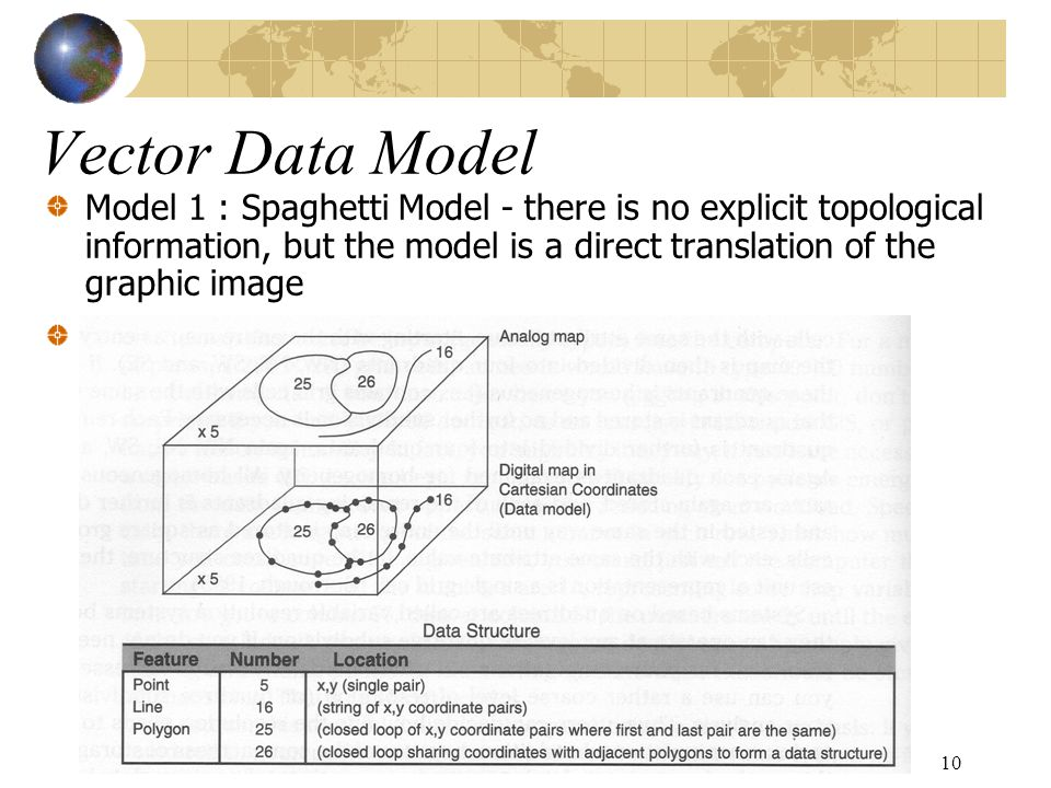 11 Model 2 : Topological Model - there is explicit information on connected points, lines, and polygons Vector Data Model