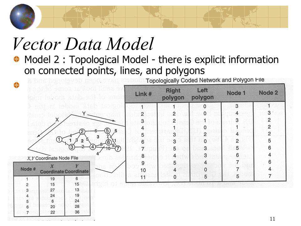12 GBF/DIME Model – berdasarkan konsep graph theory dimana garis yang menghubungkan dua titik (node) bisa merupakan garis lurus atau kurva.