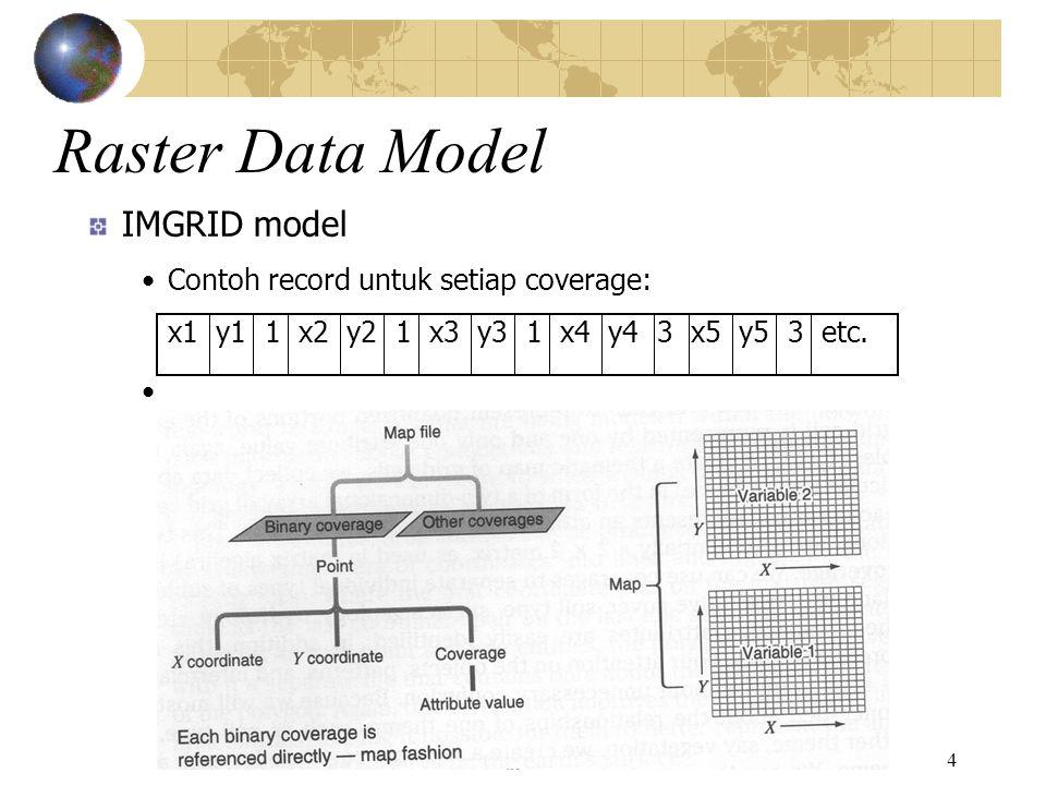 5 Raster Data Model MAP model: Contoh record untuk setiap attribute dari suatu thema: 1 x1 y1 x2 y2 x3 y3 x65 y65 x66 y66 etc.