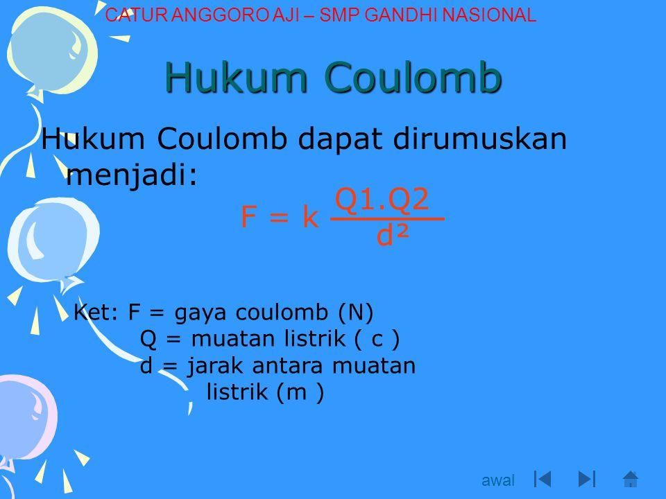 Gaya Coulomb Sebanding dengan muatan listrik Gaya coulomb antar dua buah muatan akan berubah sebanding bila muatannya berubah Q 1 F Q 2 Q' 1 F' Q' 2 F' = F Q' 1.Q' 2 Q 1.Q 2 awal CATUR ANGGORO AJI – SMP GANDHI NASIONAL