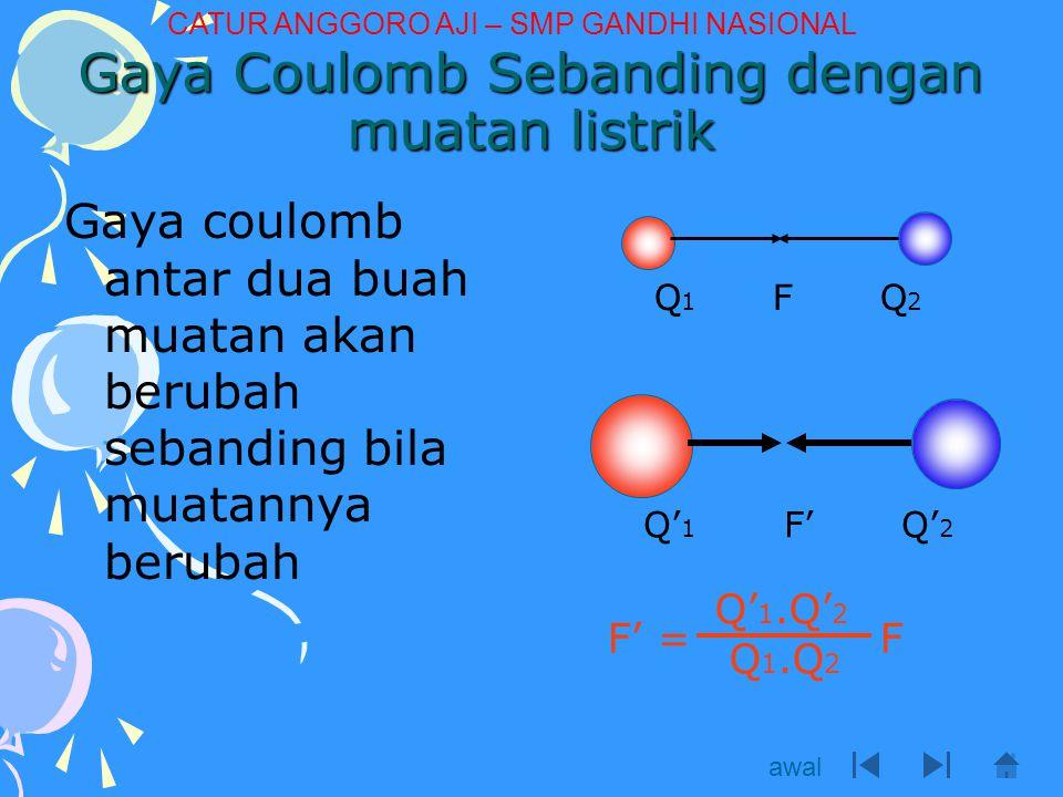 Gaya Coulomb berbanding terbalik dengan kuadrat jarak kedua muatan Gaya coulomb juga akan berubah jika jarak kedua muatan berubah dFdF d' F' F'= ( ) F d 2 d' awal CATUR ANGGORO AJI – SMP GANDHI NASIONAL