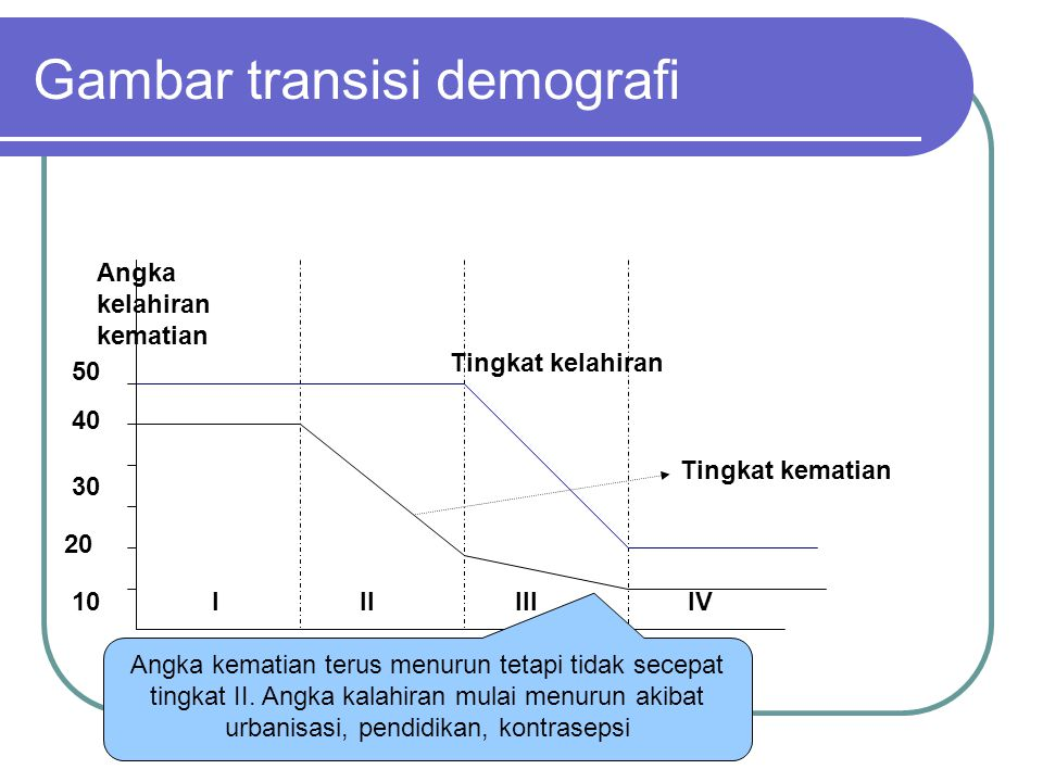 Gambar transisi demografi 10 20 30 40 50 IIIIIIIV Angka kelahiran kematian Tingkat kematian Tingkat kelahiran Angka kematian terus menurun tetapi tidak secepat tingkat II.