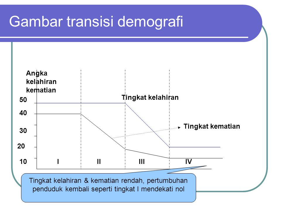 Gambar transisi demografi 10 20 30 40 50 IIIIIIIV Angka kelahiran kematian Tingkat kematian Tingkat kelahiran Tingkat kelahiran & kematian rendah, pertumbuhan penduduk kembali seperti tingkat I mendekati nol