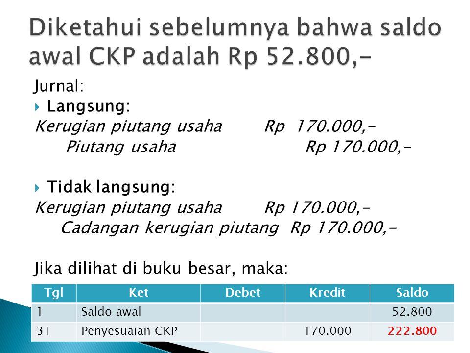 AsetLiabilitas dan ekuitas Kas Piutang 100.000 Cadangan K.Piutang ( 20.000) Piutang bersih 80.000 Persedian Investasi jgk.