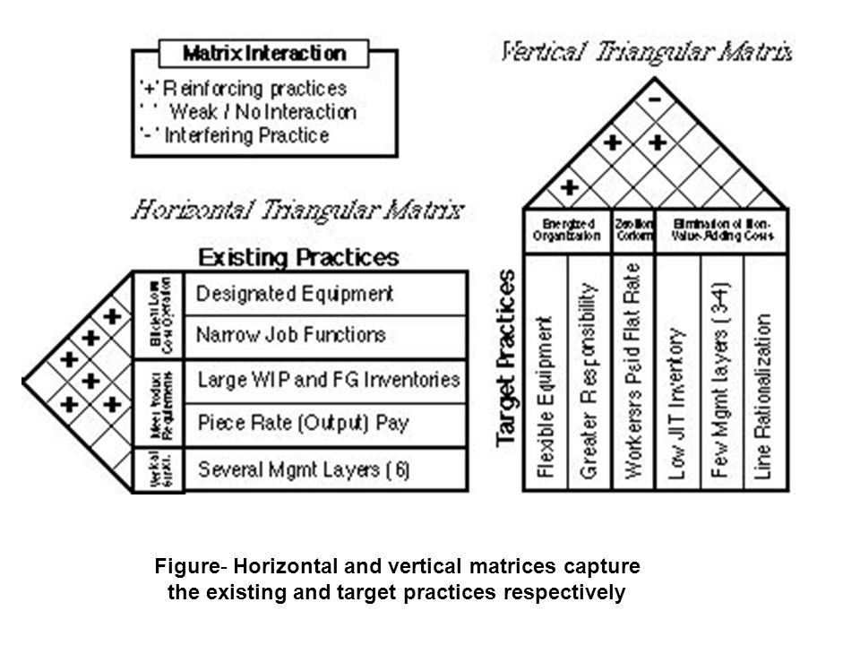 The transition matrix shows considerable interference among old and new practices.