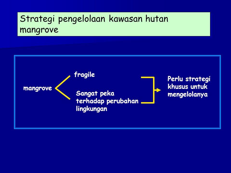 Rancangan teknis pengelolaan: 1.Penataan zona: untuk meminimalkan kerusakan dan melestarikan fungsi ekologis dan ekonomis kawasan.