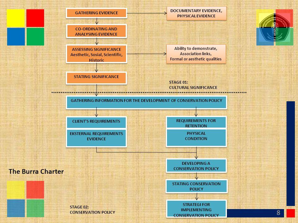 HISTORICAL CONTEX 9 1 HEURISTIK 2 KRITIK SUMBER 3 INTERPRETASI 4 HISTIOGRAFI Sobana, 2008