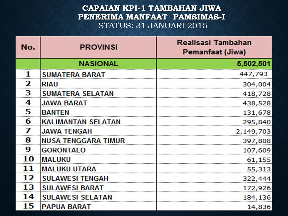 TARGET KPI -1 PAMSIMAS II - 5.600.000 JIWA TARGET KPI -1 PAMSIMAS II - 5.600.000 JIWA