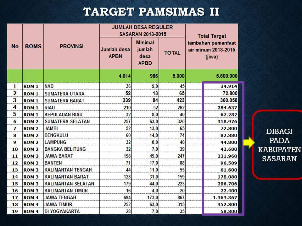 TARGET PAMSIMAS-II DIBAGI PADA KABUPATEN SASARAN