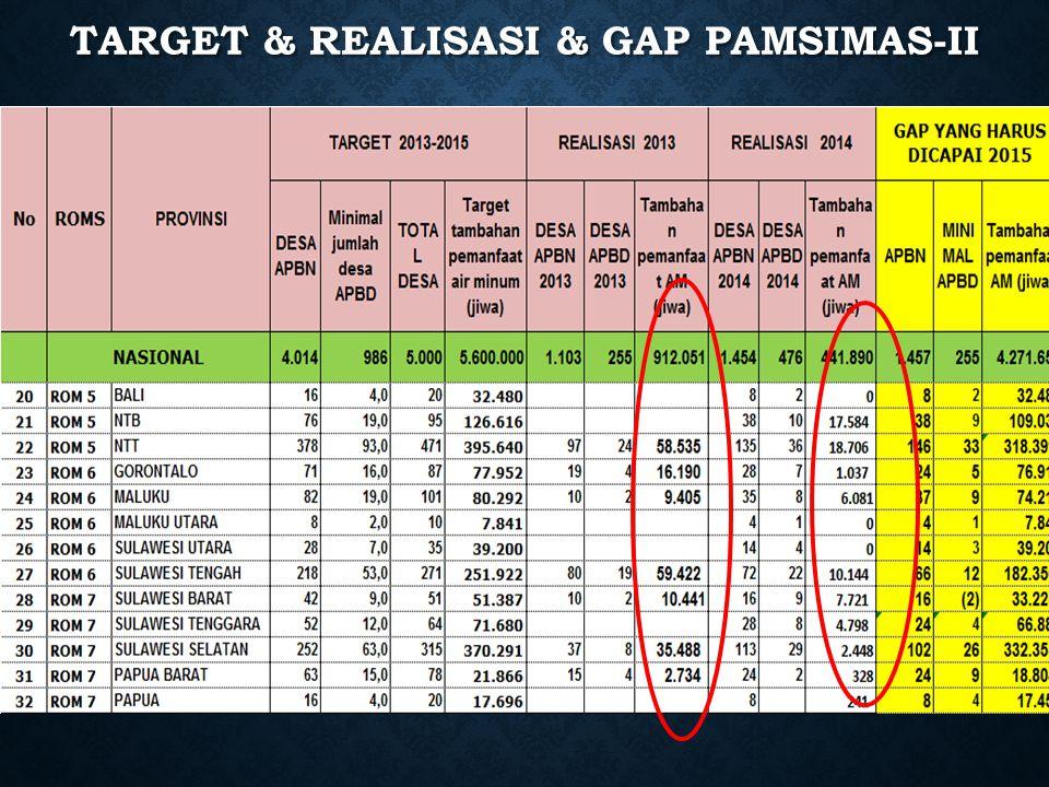 TARGET & REALISASI & GAP PAMSIMAS II