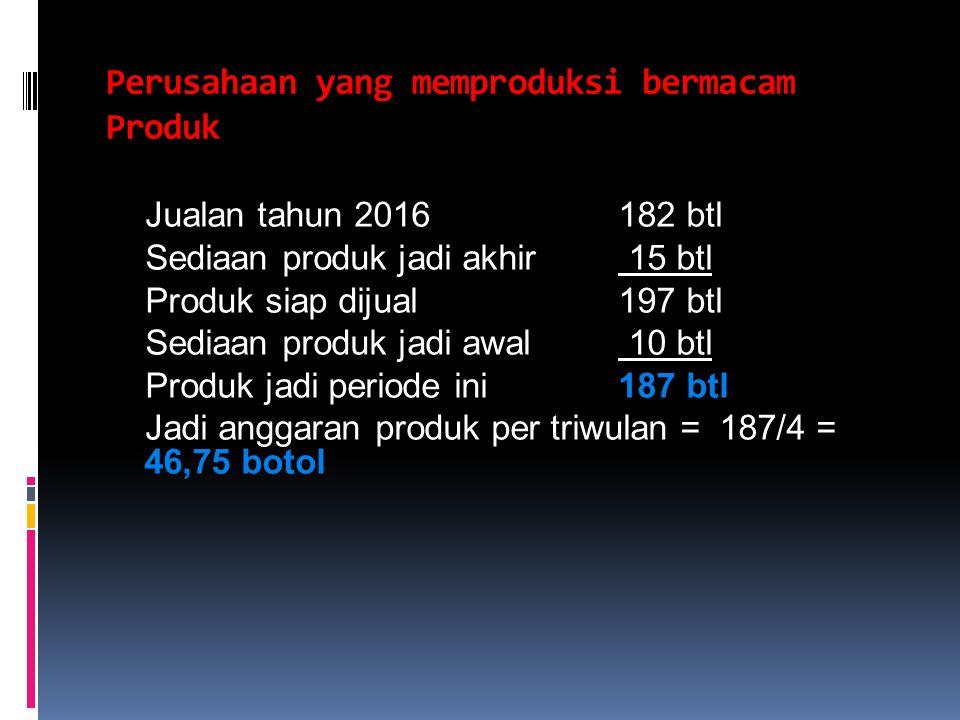 Jenis Kecap Sedang Manis Asin I II III IV 21 23 24 13 14 9 9 9 9 Triwulan Setahun 92 54 36 Jumlah 43 45 47 182 Perusahaan Kecap Asli Anggaran Jualan Tahun berakhir 31 Desember 2016 (dalam botol)
