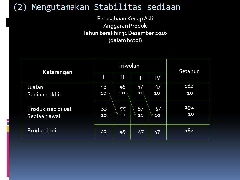 Perusahaan Kecap Asli Anggaran Produk Tahun berakhir 31 Desember 2016 (dalam botol) Keterangan Triwulan I II III IV Setahun Jualan Sediaan akhir Produk siap dijual Sediaan awal Produk Jadi 43 11 13 15 45 47 54 10 11 13 56 60 62 44 45 49 15 182 10 197 187 (3) Gabungan Stabilitas Produk dan Sediaan