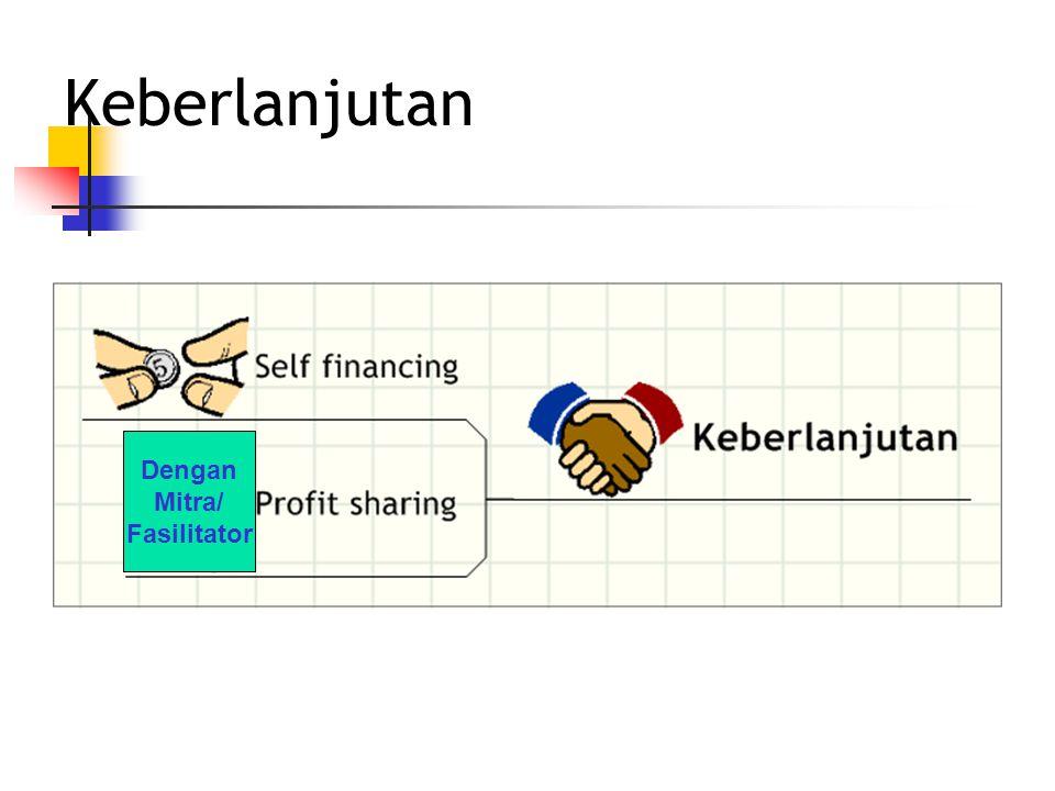 Leveling Mahasiswa Wirausaha Fenaro Entrepreneurship Workshop Level: 1.