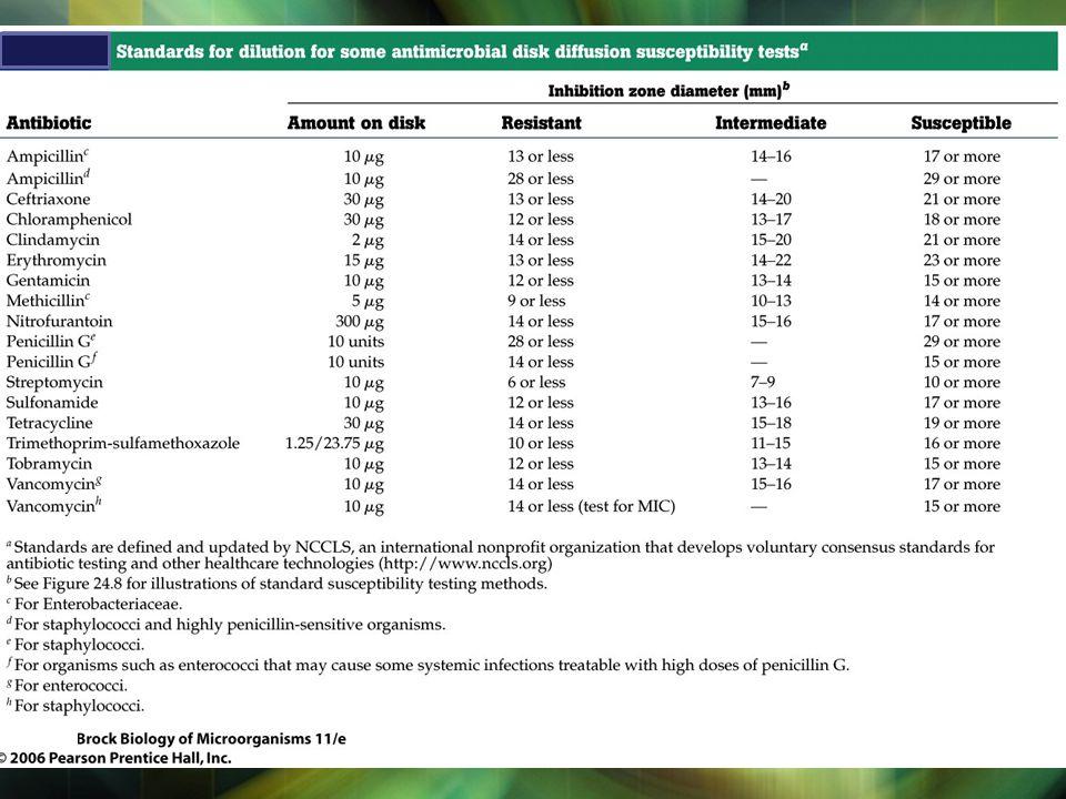Contents Handling specimen 1 Diagnosis Laboratorium Infeksi 2 Peta medan kuman 3 Pemilihan AB berdasarkan sensitivitas test 4 4 5 Mekanisme Resistens