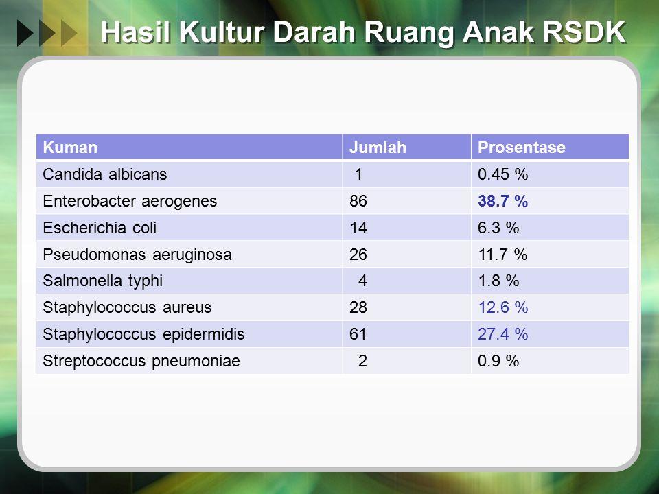Ampi-sulbactam Amikasin Kleb.pnem ( darah ) Pseudo.aero ( darah ) L :21.000L : 8.300 Pasien sepsis dengan demam selama 10 hari.