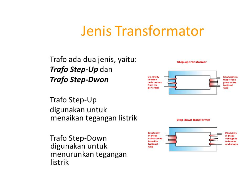 Trafo Step-Up Trafo ini memiliki ciri : Lilitan kumparan primer lebih sedikit dari pada lilitan kumparan sekunder Tegangan primer lebih kecil dari tegangan sekunder