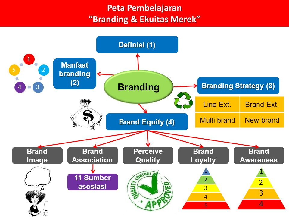 Kompetensi Dasar Mahasiswa memahami pentingnya mengelola merek –Pengertian merek –Mengapa harus diberi merek .