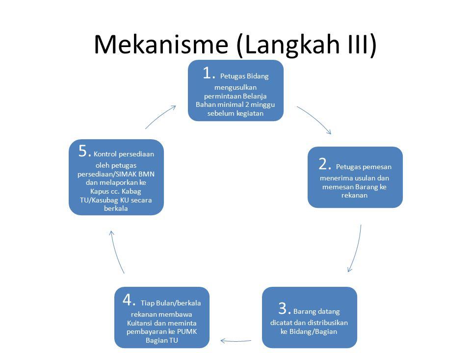 Mekanisme (Langkah IV) 1.