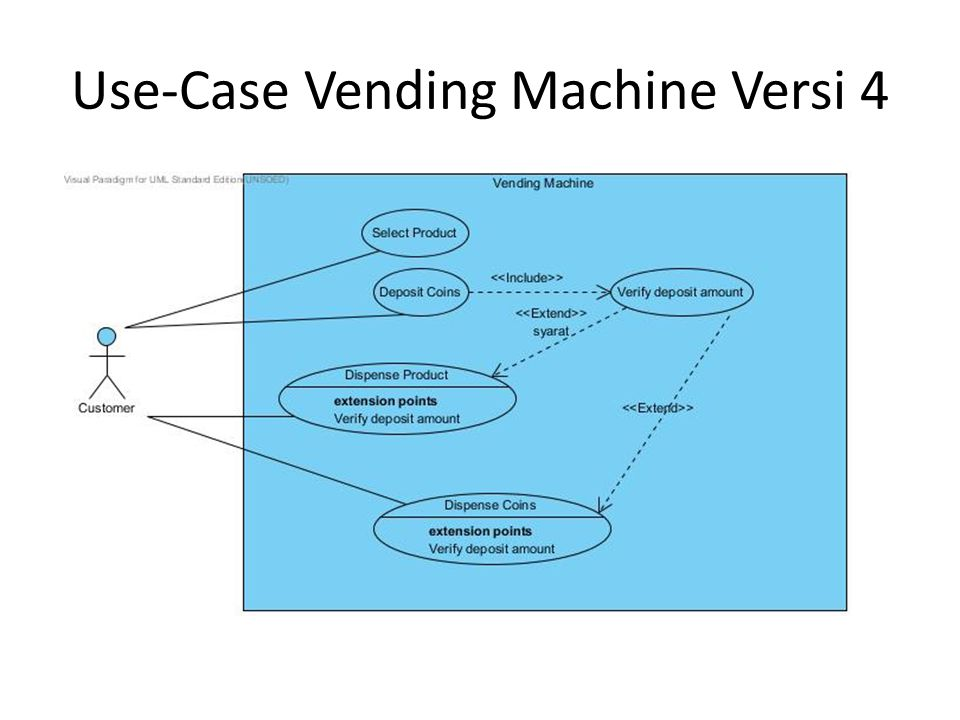 Statechart sebagai penjelas Use-Case 1