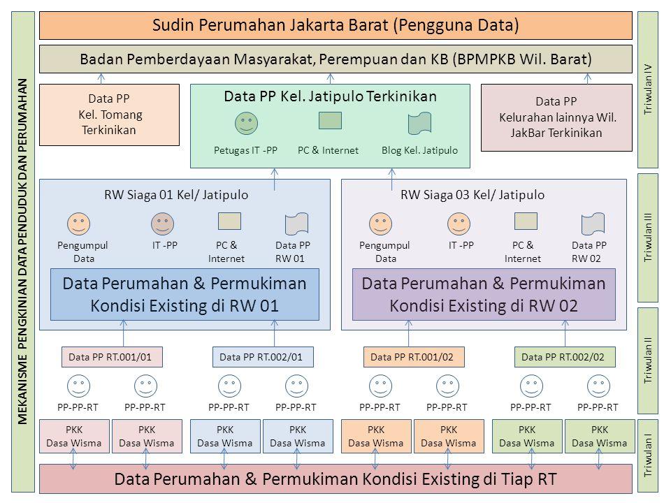 Suku Dinas Perumahan & Gedung Pemda Jakarta Barat, Jakarta Timur, Jakarta Selatan, Jakarta Utara, Jakarta Pusat, Kep.