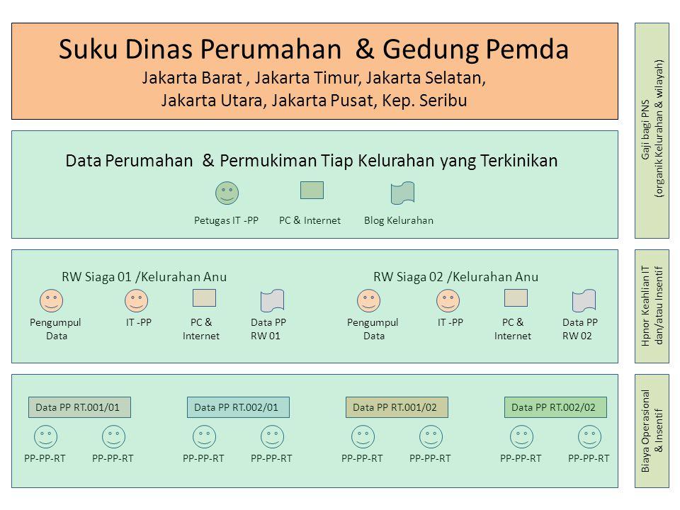 BPMPKB (Badan PemberdayaanMasyarakat, Perempuan dan Keluarga Berencana) PP-PP-RT Petugas Pembantu Perumahan & Permukiman Tingkat RT (PKK Dasawisma/RT) Relawan dengan BOP & Insentif Petugas IT -PP Data Perumahan & Permukiman Tiap Kelurahan yang Terkinikan Sumber Pembiayaan APBD alokasi untuk BPS dan SKPD Terkait Dan Sumber-sumber lain bidang Perumahan dan Permukiman (UN-Habitat, dsb) IT -PPPengumpul Data Data Perumahan & Permukiman Tiap RT yang Terkinikan Data Perumahan & Permukiman Tiap RW yang Terkinikan Petugas Pengelola Data Perumahan & Permukiman Tingkat RW (PKK RW Siaga/Karang Taruna) Honorer Keahlian Petugas Pengelola Data Perumahan & Permukiman Tingkat Kelurahan Pegawai Organik (PNS) SKPD - SKPD Terkait Lainnya Biro Pusat Statistik Sudin-Sudin Perumahan