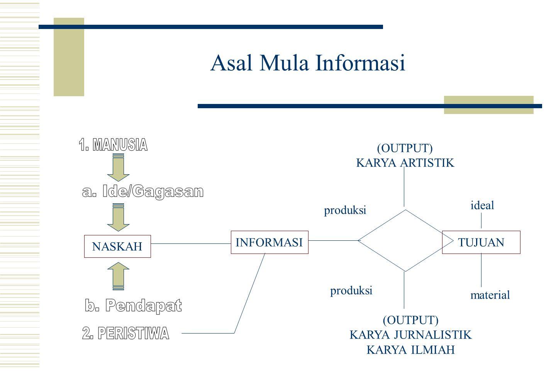 BISA JADI INFORMASI ADALAH DOKUMEN  Istilah Dokumentasi dari kata document (Belanda), document (Inggris), documentum (Latin).