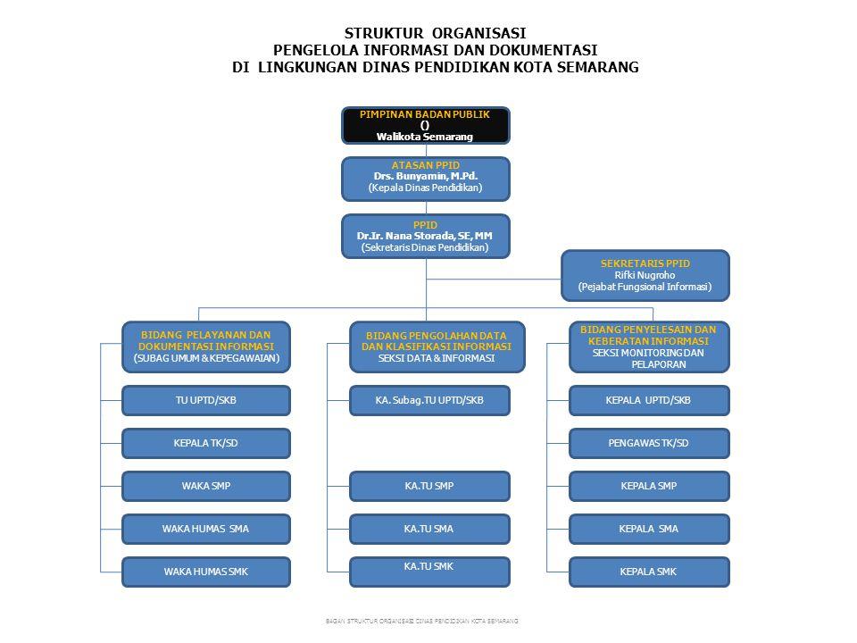 STRUKTUR ORGANISASI PPID DI LINGKUNGAN UPTD PENDIDIKAN KECAMATAN KOTA SEMARANG BAGAN STRUKTUR ORGANISASI DINAS PENDIDIKAN KOTA SEMARANG BIDANG PELAYANAN DAN DOKUMENTASI INFORMASI Staf TU UPTD/SKB BIDANG PENYELESAIN DAN KEBERATAN INFORMASI Ka.