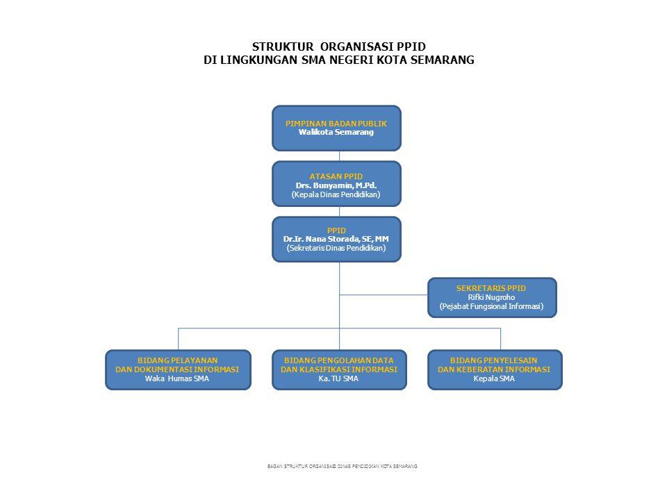 STRUKTUR ORGANISASI PPID DI LINGKUNGAN SMK NEGERI KOTA SEMARANG BAGAN STRUKTUR ORGANISASI DINAS PENDIDIKAN KOTA SEMARANG ATASAN PPID Drs.