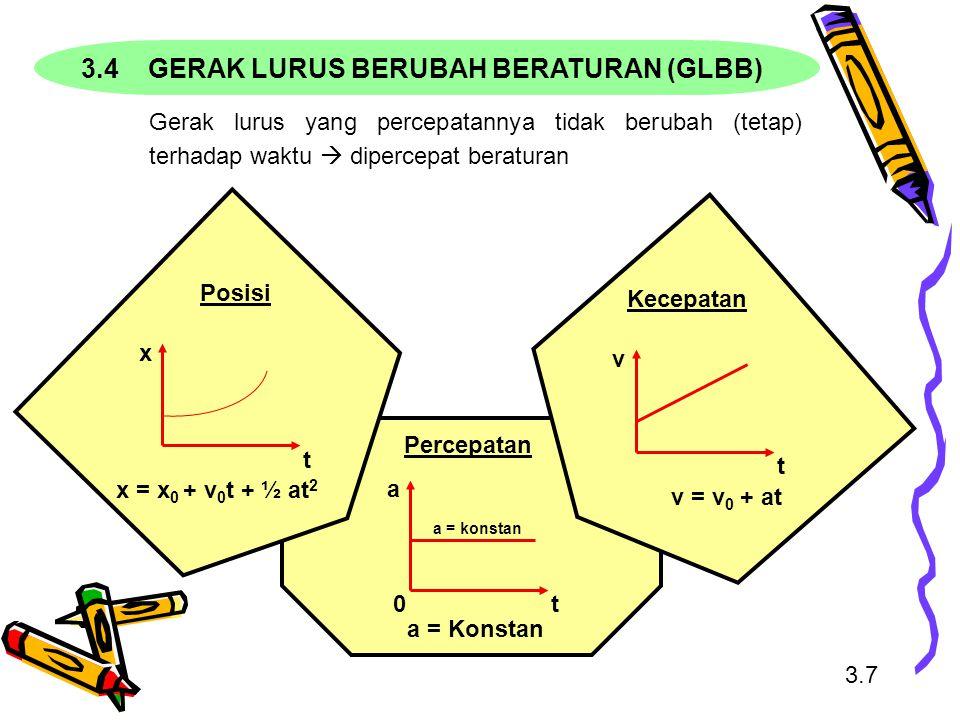 Merupakan contoh dari gerak lurus berubah beraturan Percepatan yang digunakan untuk benda jatuh bebas adalah percepatan gravitasi (biasanya g = 9,8 m/det 2 ) Sumbu koordinat yang dipakai adalah sumbu y 3.8 Hati-hati mengambil acuan  Arah ke atas positif (+)  Arah ke bawah negatif (-) 3.5 GERAK JATUH BEBAS v 2 = v 0 2 - 2g (y – y 0 ) y = y 0 + v o t – ½ gt 2 v = v 0 - gt
