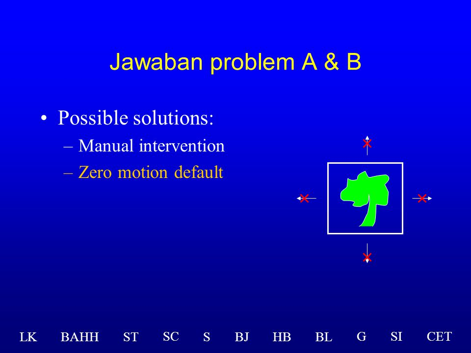 Possible solutions: –Manual intervention –Zero motion default LK BAHHSTSBJHBBL GSICETSC Jawaban problem A & B