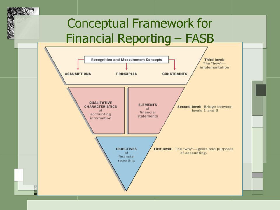 Financial Statements A structured representation of the financial position and financial performance of an entity Objective: –To provide information about the financial position, performance and changes in financial position of an entity that is useful to a wide range of users in making economic decisions