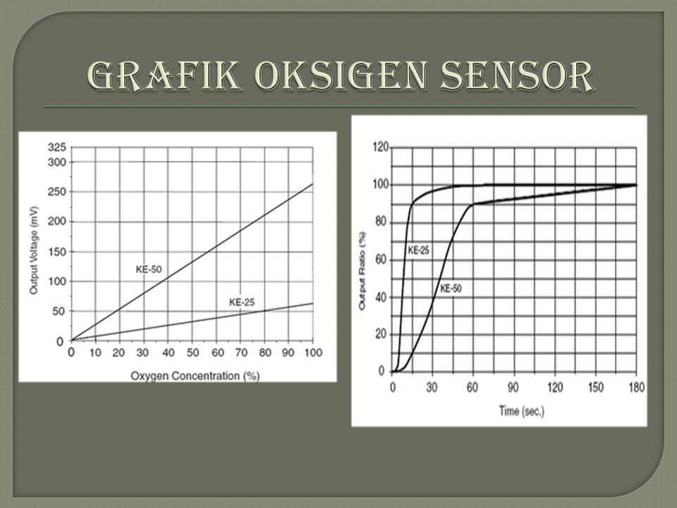  Oksigen sensor di ganti pada saat masa kerjanya 50.000 km-100.000 km.