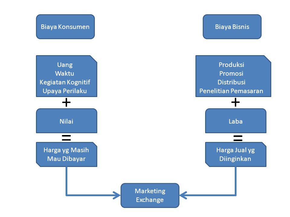 Model Konseptual Pemrosesan Kognitif dari Informasi Harga Lingkungan Afeksi dan Kognisi Perilaku Informasi Harga (harga yg ditetapkan, harga unit, data kredit, dsb) Sensasi dari Informasi Harga (visual, verbal) Pemahaman (penerjemahan dan penentuan makna) Integrasi (perbandingan harga dan integrasi dgn informasi-informasi lainnya) Pembentukan Sikap (sikap terhadap harga dan produk) Perilaku Konsumen