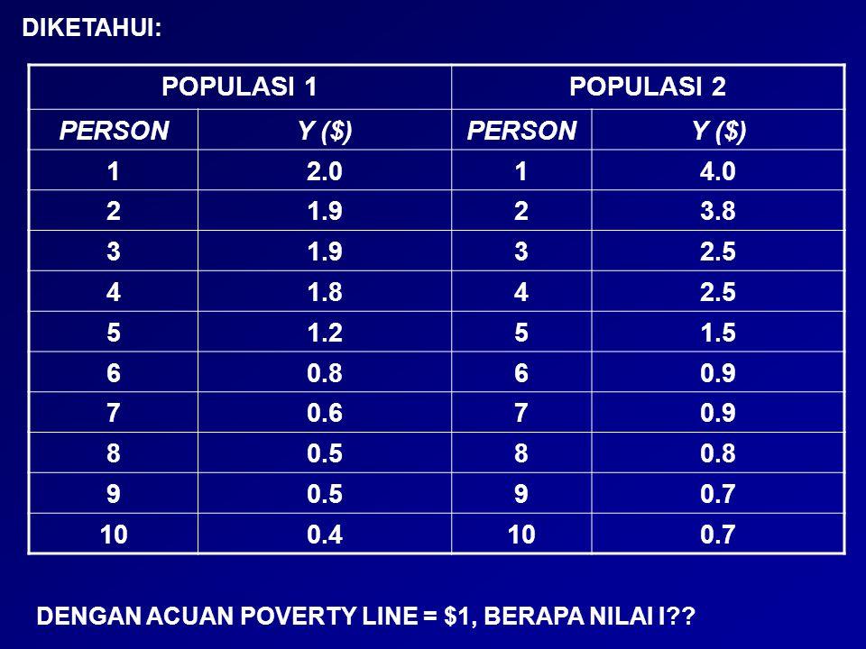 POPULASI 3POPULASI 4 PERSON (i)Yi ($)PERSON (i)Yi ($) 12.014.0 21.923.8 31.932.5 41.842.5 51.251.5 60.860.9 70.770.9 80.780.8 90.690.4 100.5100.3 DIKETAHUI: DENGAN POVERTY LINE = $1, BERAPA NILAI I ??
