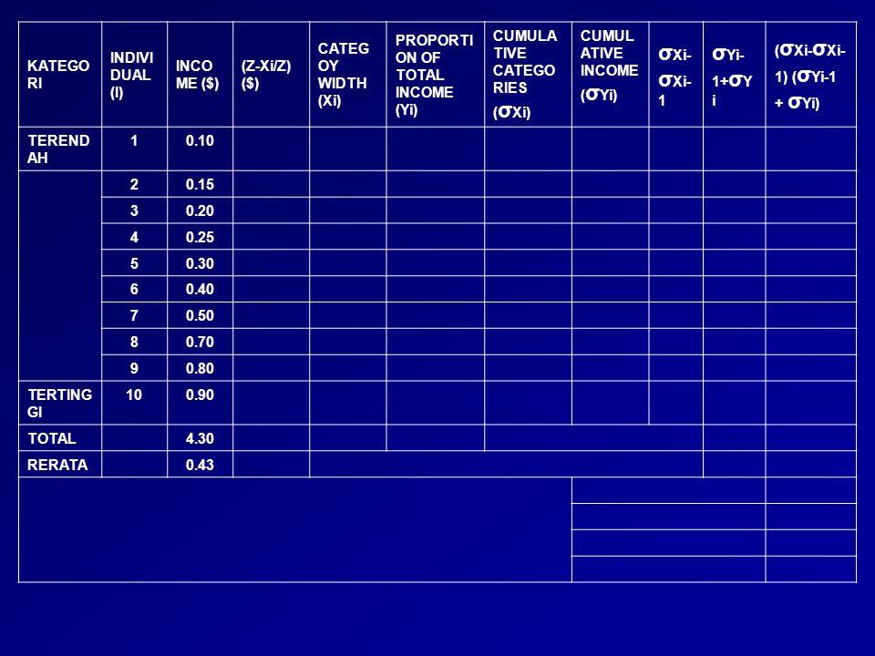 KATEGO RI INDIVI DUAL (I) INCO ME ($) CATEGO Y WIDTH (Xi) PROPOR TION OF TOTAL INCOME (Yi) CUMULATI VE CATEGORI ES ( σ Xi) CUMULA TIVE INCOME ( σ Yi) σ Xi- σ Xi-1 σ Yi-1+ σ Yi ( σ Xi- σ Xi- 1) ( σ Yi-1 + σ Yi) TEREND AH 1 0.38 2 0.39 3 0.40 4 0.41 5 0.42 6 0.43 7 0.44 8 0.46 9 0.48 TERTING GI 10 0.49 DIKETAHUI: SOAL: HITUNG NILAI H, I, P1, GP, & P