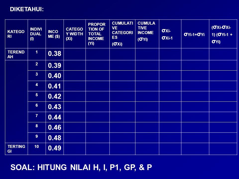 INDEKS PEMBANGUNAN MANUSIA (HUMAN DEVELOPMENT INDEX) DIKEMBANGKAN OLEH AMARTYA SEN & MAHBUB UL HAG (TAHUN 1990).