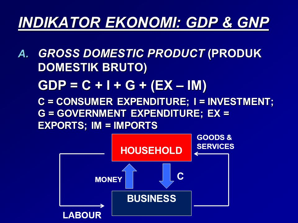 GROSS NATIONAL PRODUCT (PRODUK NASIONAL BRUTO) GNP = GDP + INCOME FROM THE REST OF THE WORLD – PAYMENTS TO THE REST OF THE WORLD