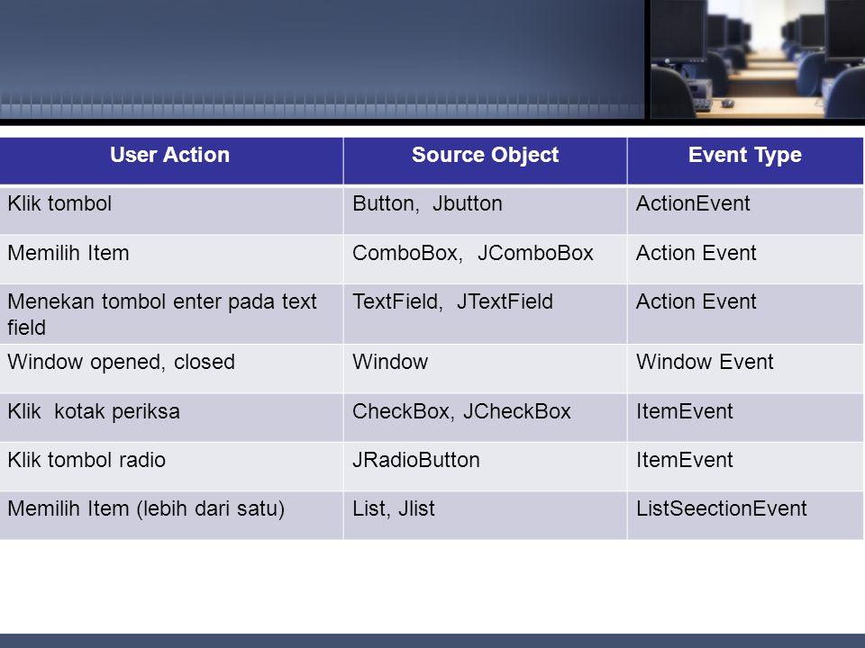 Event ClassListener InterfaceListener Methods ActionEventActionListeneractionPerformed(Action Event) ItemEventItemListeneritemStateChanged(ItemEvent) WindowEventWindowListenerwindowClosing(WindowEvent) windowOpened(WindowEvent) windowClosed(WindowEvent) windowIconified(WindowEvent) windowActivated(WindowEvent) windowDeactivated(WindowEvent)