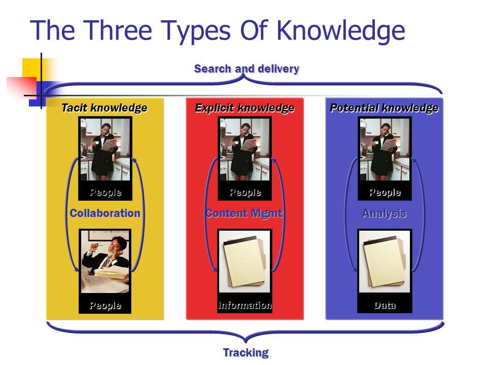 Path Towards Knowledge Based Society Evaluate KM Landscape