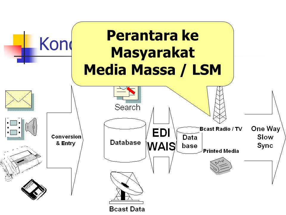 Platform Knowledge