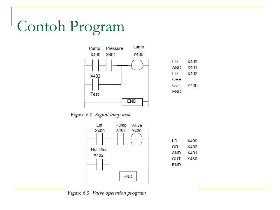 Sequential Function Chart(SFC) Merupakan representasi simbolik dari cara kerja sebuah sistem yang menunjukkan sekuen-sekuen yang terjadi dalam prosesnya Contoh : sekuen lampu lalu lintas