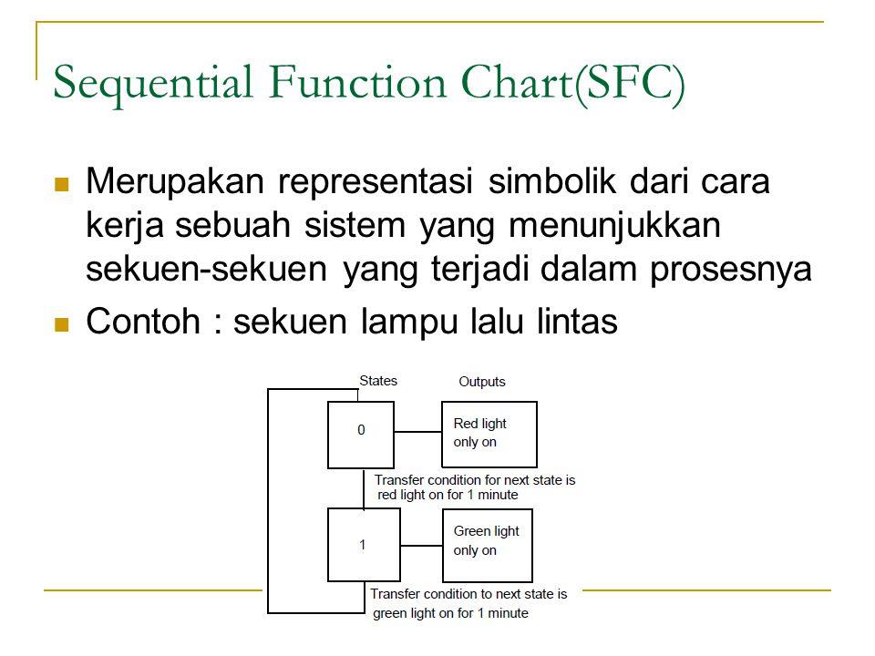 Elemen SFC Operasinya digambarkan sebagai beberapa state atau kondisi yang terhubung secara sekuensial yang dilambangkan dengan kotak.
