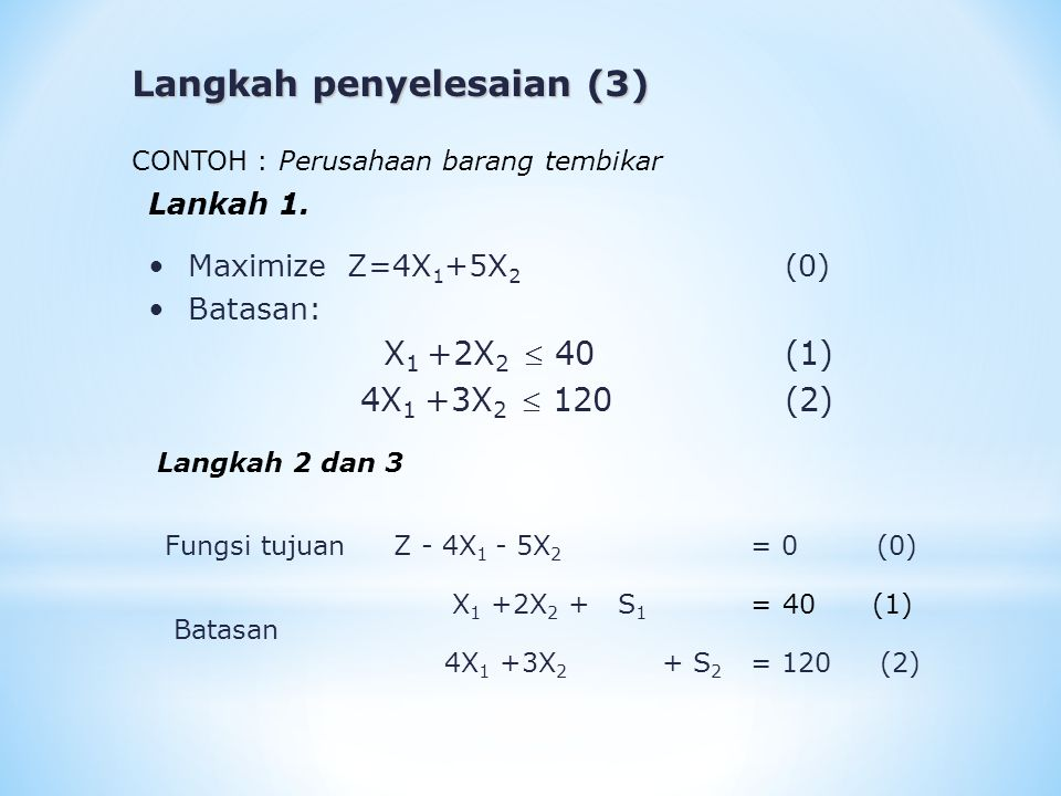 Langkah penyelesaian (4) Langkah 4 : Menyusun table Simplex awal (Iterasi0) Basic Varia ble Eqt.