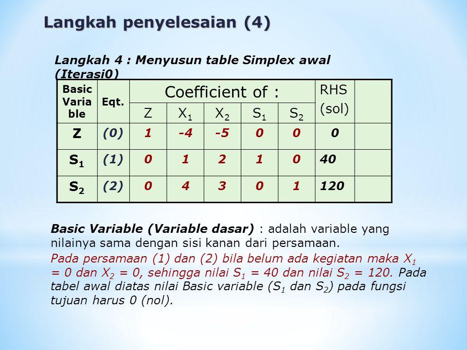 Langkah penyelesaian (5) Langkah 5 : Setelah data tersusun dalam tabel simplex awal, lakukan iterasi sehingga dihasilkan titik optimal 5.1.