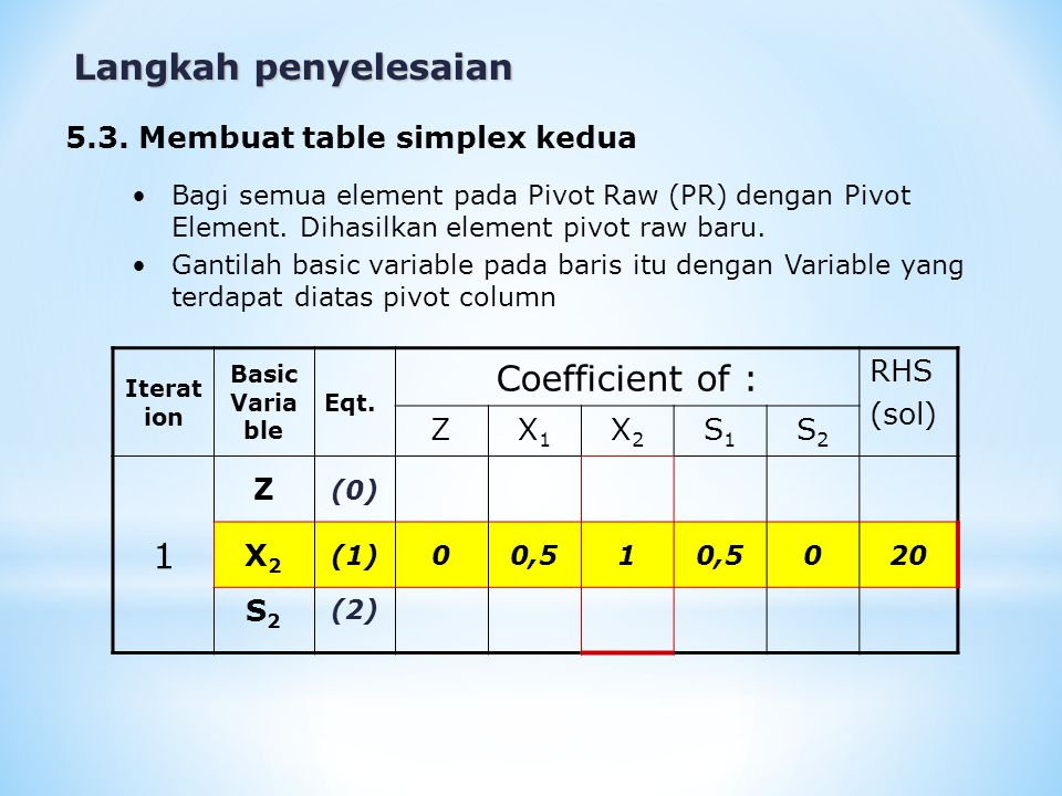 Langkah penyelesaian Hitung nilai element pada baris yang lain (tidak termasuk element Pivot Raw) dengan cara : Z 1-4-5000 X2X2 0-2,5-5-2,50-100 Z 1-1,502,50100 Element baris baru = (Element baris lama) – (koeffisien pada pivot column) x (nilai element baru pivot raw) Menghitung nilai baru element baris dari Z Element baris lama  -5 x element baru pivot raw  Element baris baru  Koeffisien pada PC